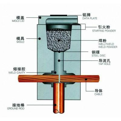 热熔焊接焊接材料及型式永安