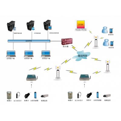 城市智慧排水系统